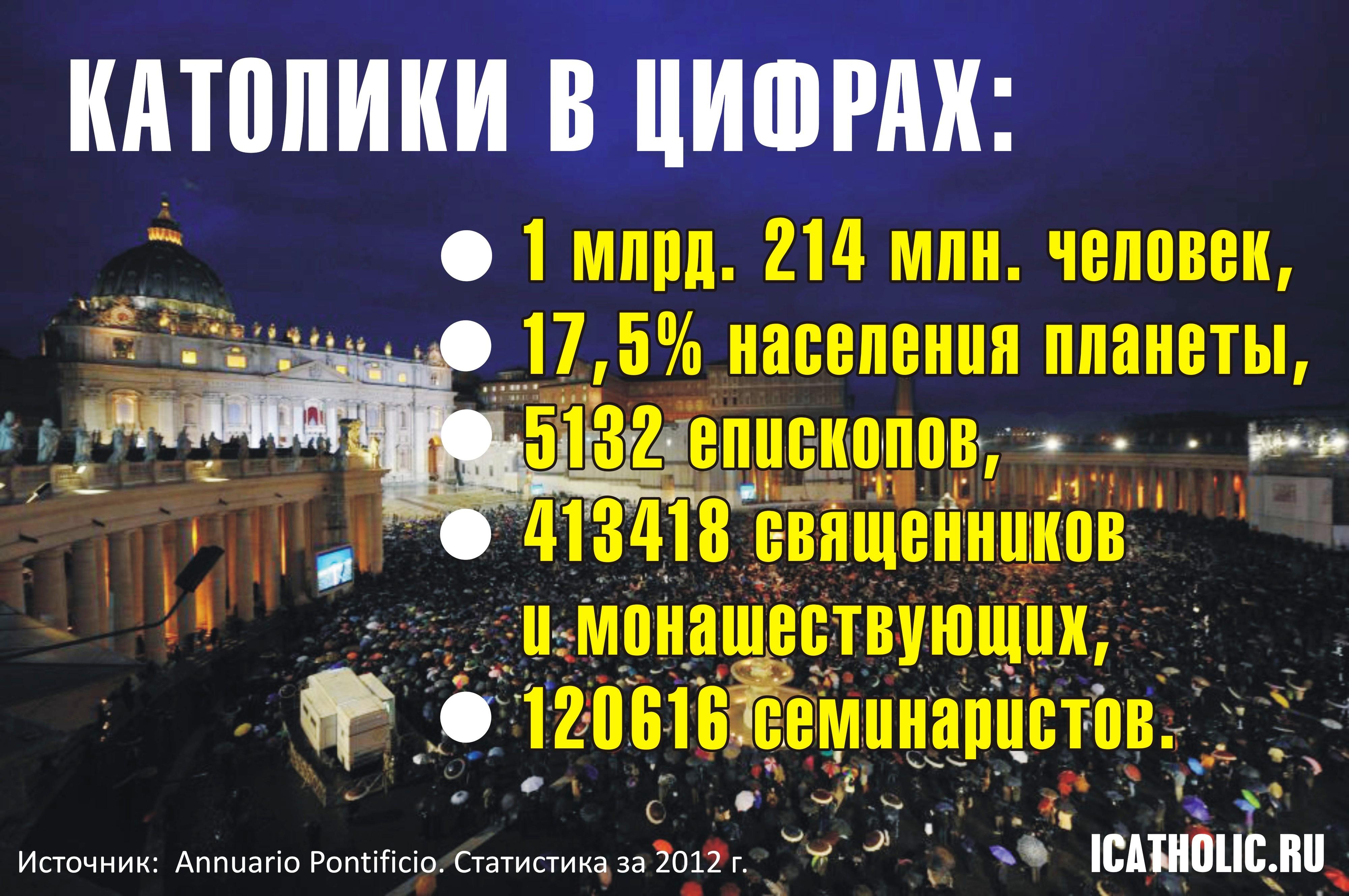Статистика Католической Церкви