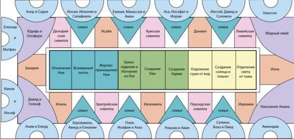 План росписей потолка Сикстинской капеллы (www.wikipedia.org)